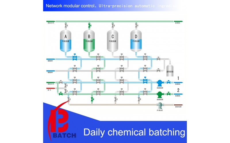 Daily chemical batching system
